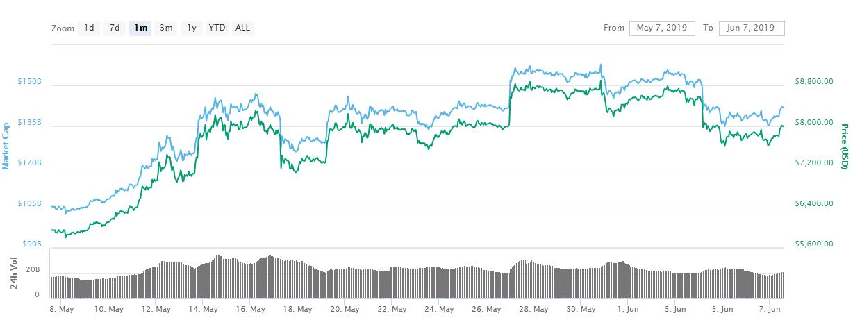 bitcoin May-June chart
